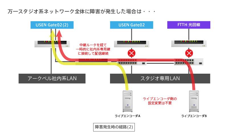 経路変更イメージ2