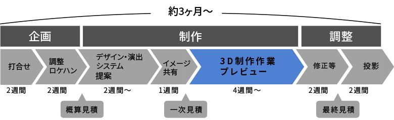 制作ロードマップ例(工程表)